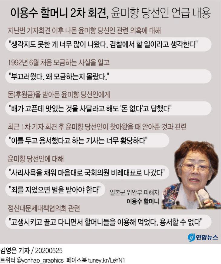 이용수 할머니 2차 회견, 윤미향 당선인 언급 내용