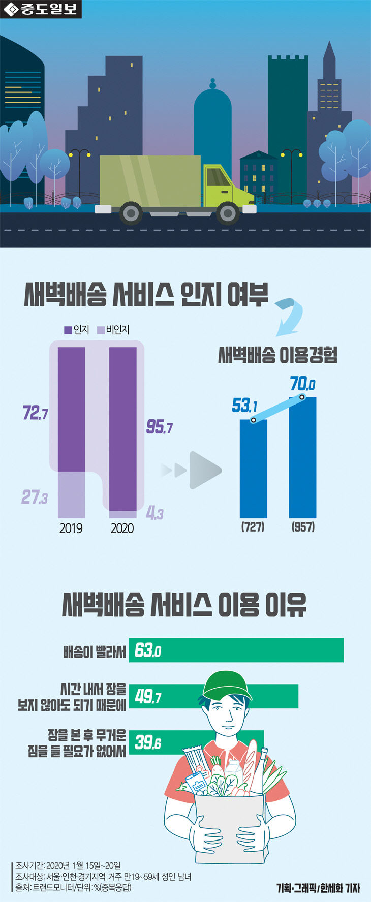[인포그래픽] `새벽배송`서비스 인지도 급증... 이용 이유는?