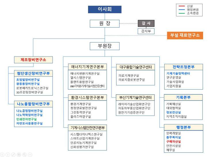 [참고자료1] 한국기계연구원 조직도(2020.06.01. 기준)