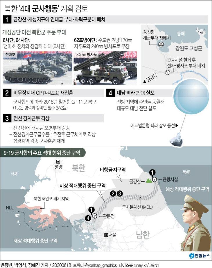 북한 `4대 군사행동` 계획 검토