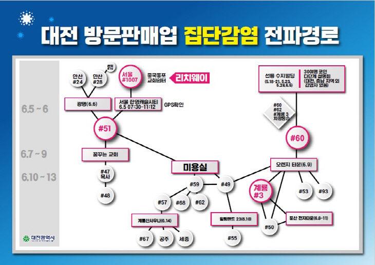 대전 방문판매업 집단감염 전파경로
