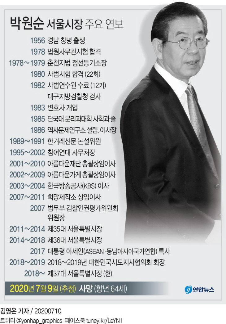 박원순 서울시장 주요 연보