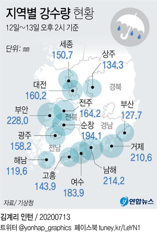 지역별 강수량 현황