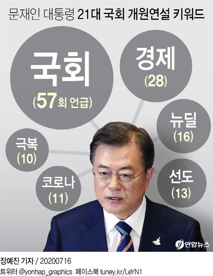 문재인 대통령 21대 국회 개원연설 키워드
