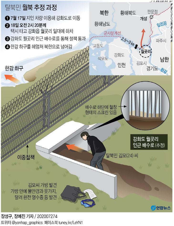 탈북민 월북 추정 과정