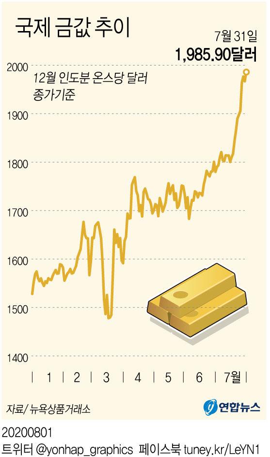 국제 금값 추이