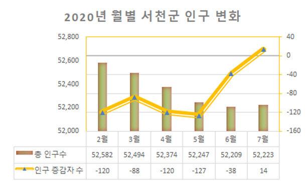 서천, 7년만에 인구증가