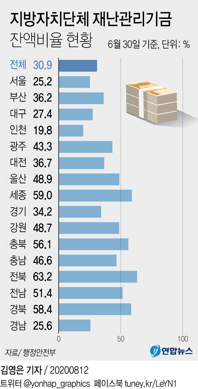 지방자치단체 재난관리기금 잔액비율 현황