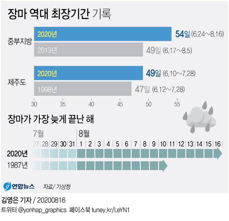 장마 역대 최장기간 기록