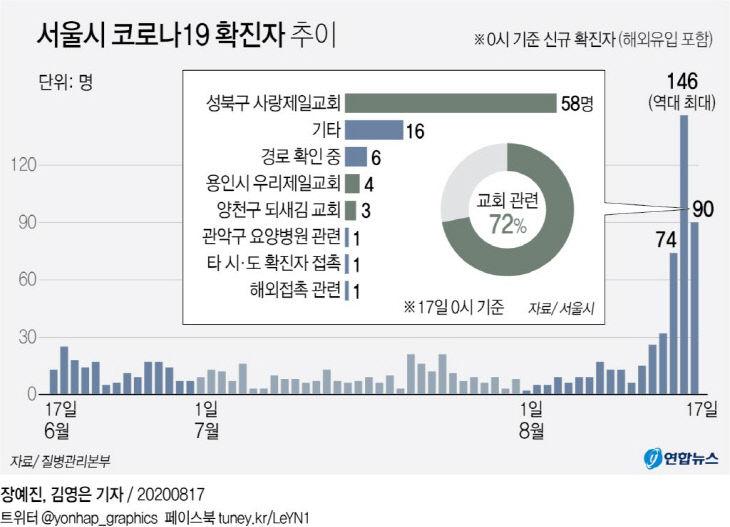 서울시 코로나19 확진자 추이