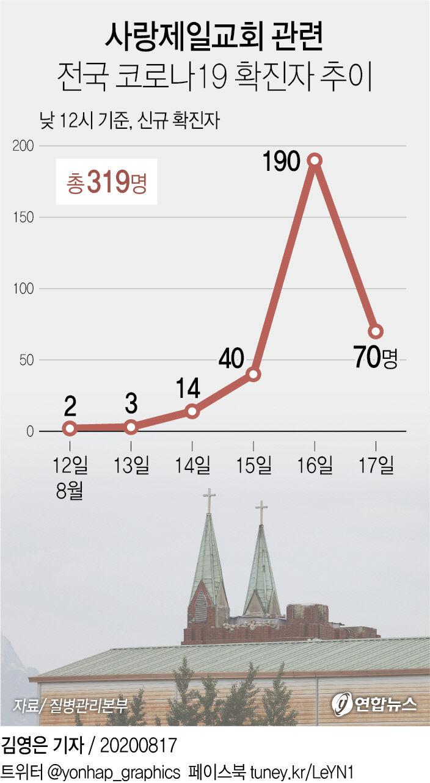 사랑제일교회 관련 전국 코로나19 확진자 추이