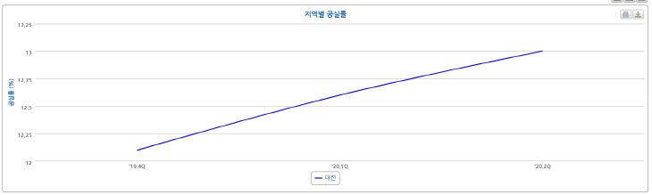 한국감정원 지역별 공실률 통계