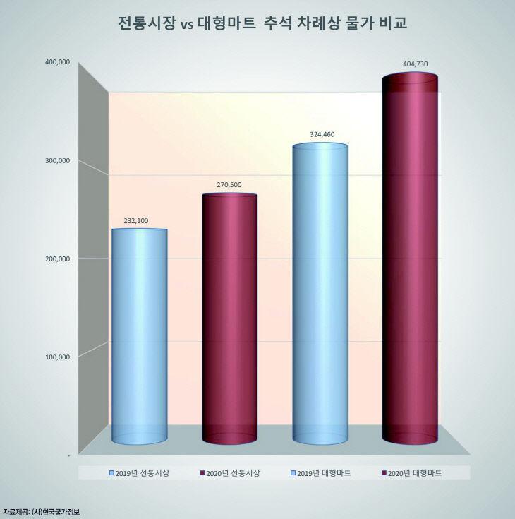 추석차례상(2020)_그래프