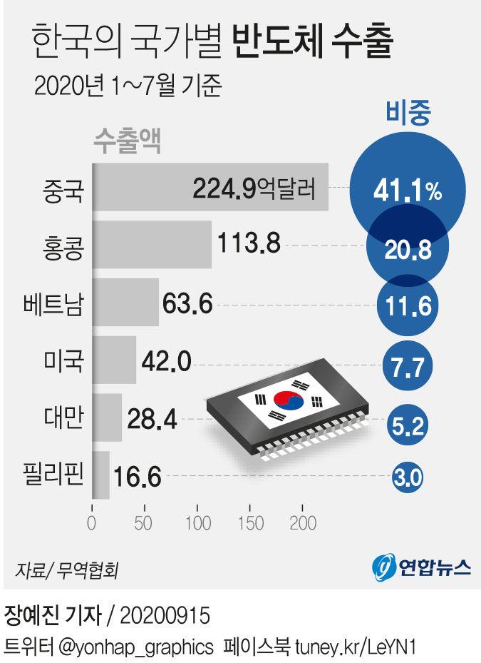 한국의 국가별 반도체 수출