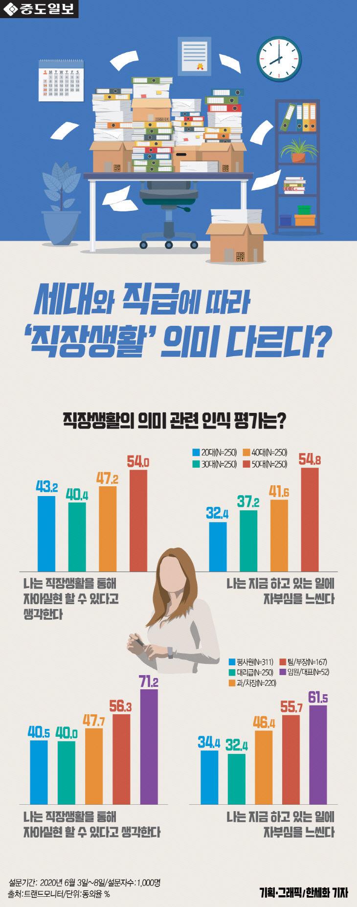 [인포그래픽] 직장생활 의미, 세대와 직급 따라 어떻게 다를까?