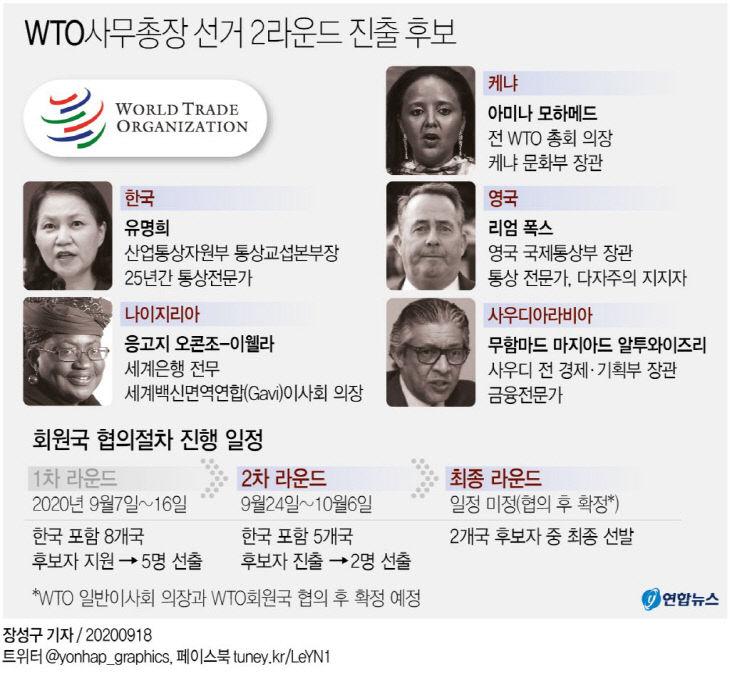 WTO사무총장 선거 2라운드 진출 후보(종합)