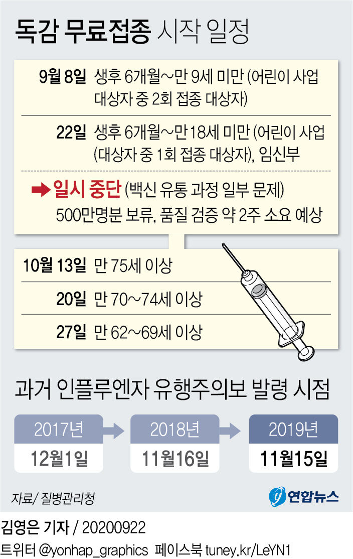독감 무료접종 시작 일정