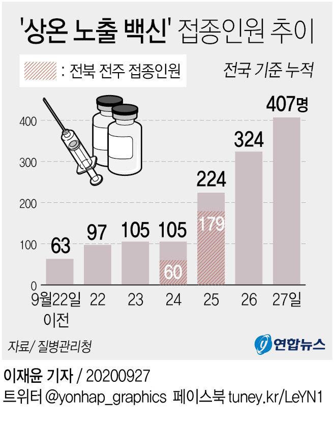 `상온 노출 백신` 접종인원 추이