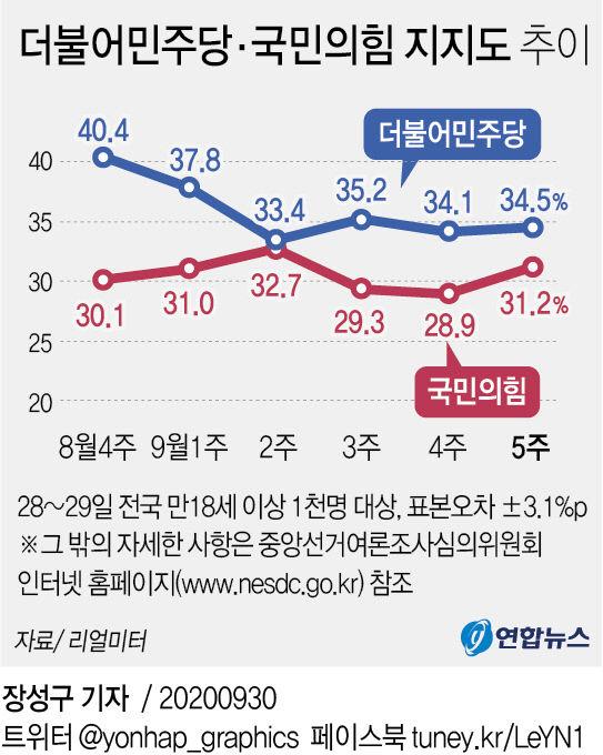 더불어더민주당·국민의힘 지지도 추이