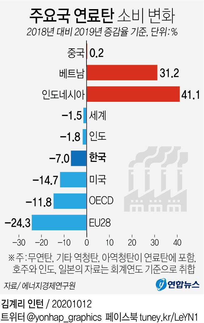 주요국 연료탄 소비 변화