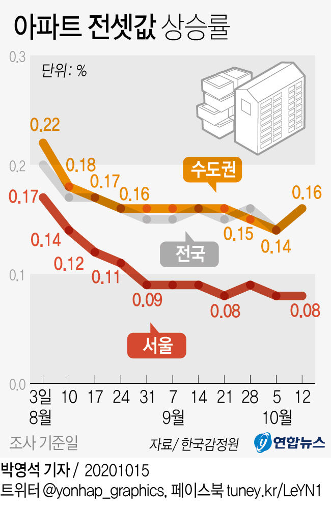 아파트 전셋값 상승률
