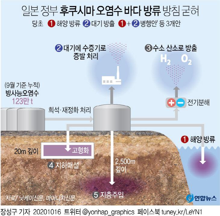일본 후쿠시마 오염수 바다 방류 방침