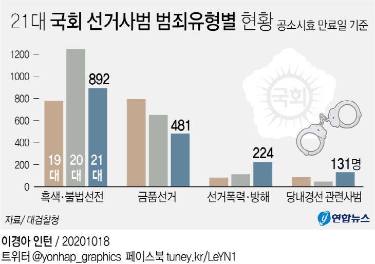 21대 국회 선거사범 범죄유형별 현황