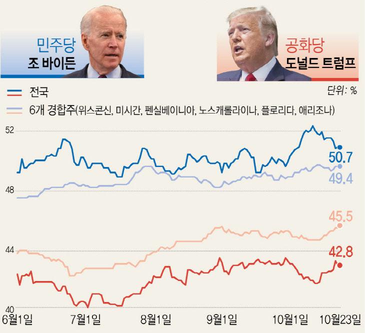 미국 대선 후보 지지율 추이