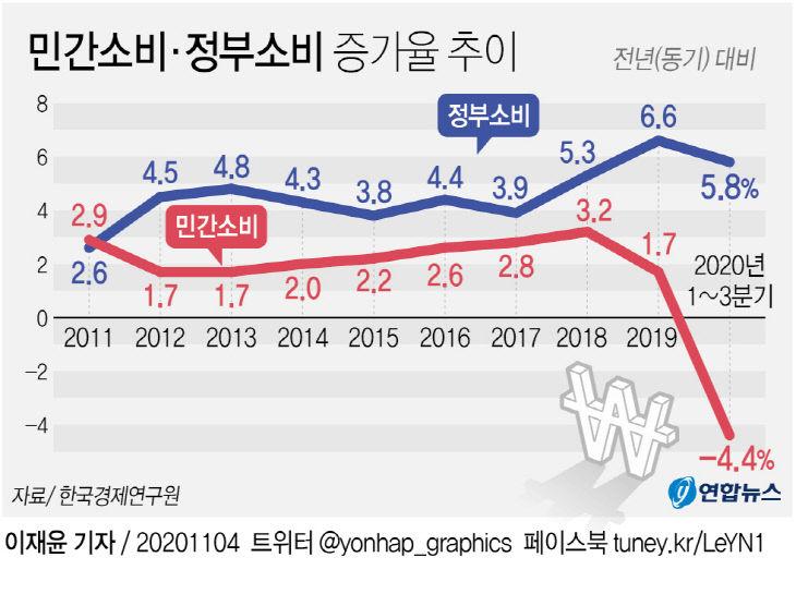 민간소비·정부소비 증가율 추이