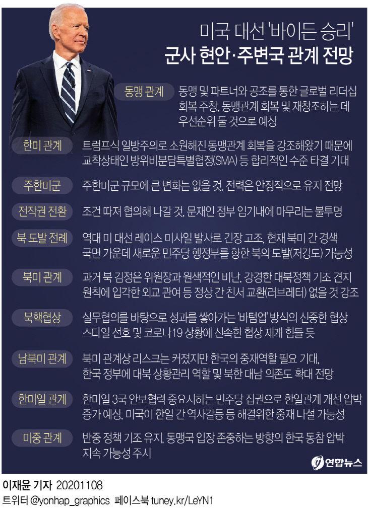 `바이든 승리` 군사 현안·주변국 관계 전망