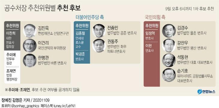 공수처장 추천위원별 추천 후보
