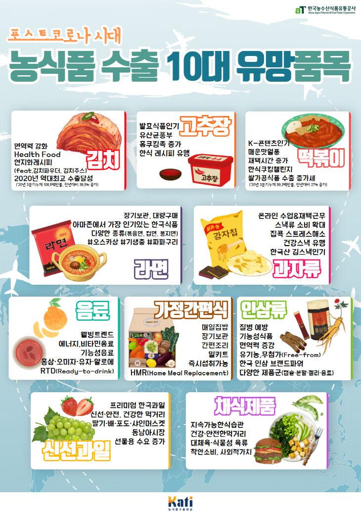 201119_세계가 주목하는 K-FOOD는 맛과 건강, 간편성(참고사진)