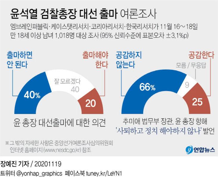 윤석열 검찰총장 대선 출마 여론조사