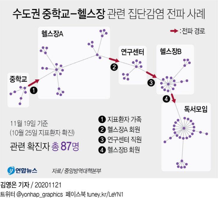 수도권 중학교 - 헬스장 관련 집단감염 전파 사례