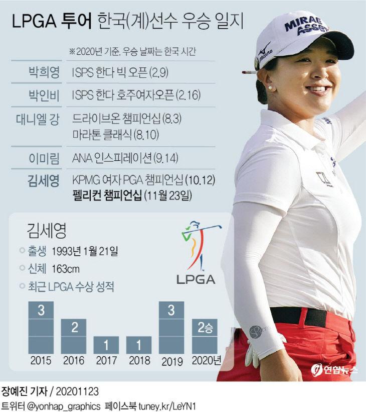 LPGA 투어 한국(계)선수 우승 일지