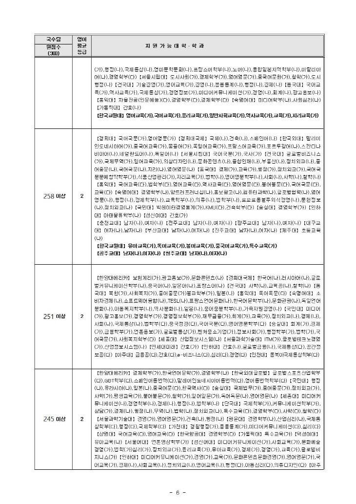 내점수로 어느대학 어디로(2021 수능 가채점분석)_제일학원006