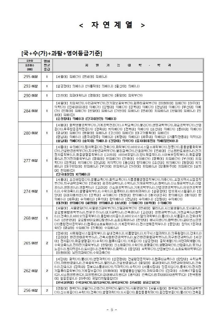 내점수로 어느대학 어디로(2021 수능 가채점분석)_제일학원009