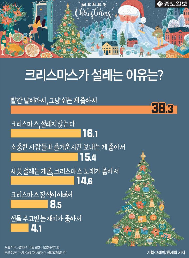 [인포그래픽] 크리스마스가 설레는 이유 `빨간날이어서` 38%... 직장인들 의견 압도적