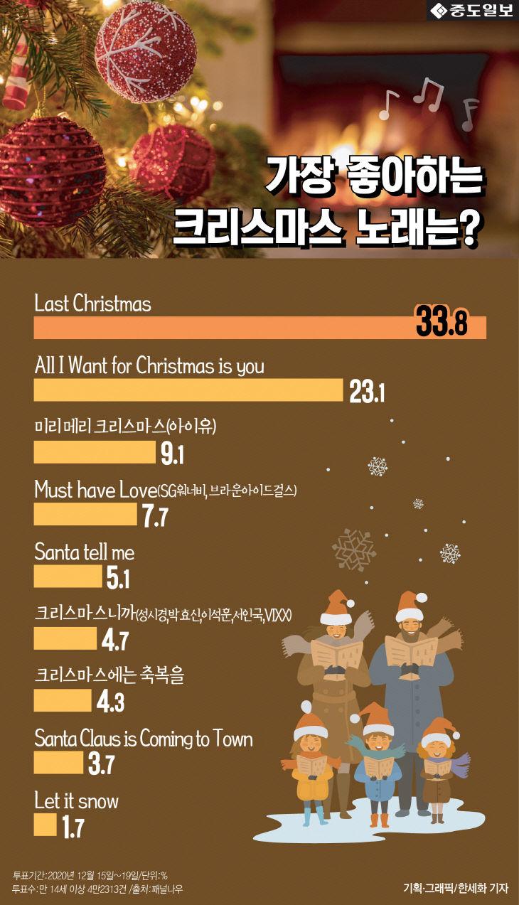 [인포그래픽] 가장 좋아하는 크리스마스 노래 `Last Christmas`