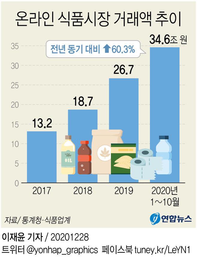 온라인 식품시장 거래액 추이