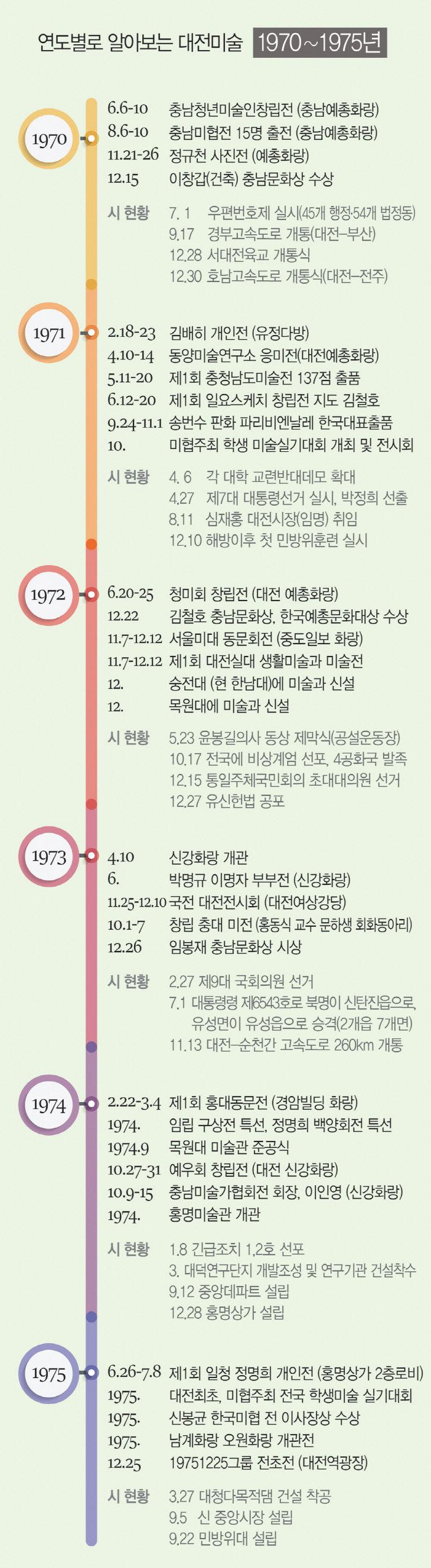 [대전미술 연대기-2] 금강현대미술제, 한국 최초 현장기반예술제 `신호탄`